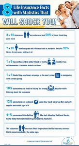 infographic showing facts and statistics about life insurace in USA that will shock you